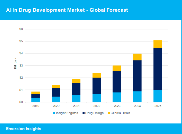 AI in Drug Development Market